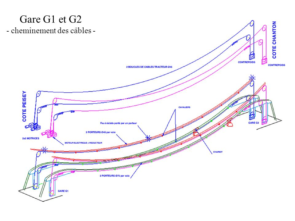 Gare G1 et G2 - cheminement des câbles -