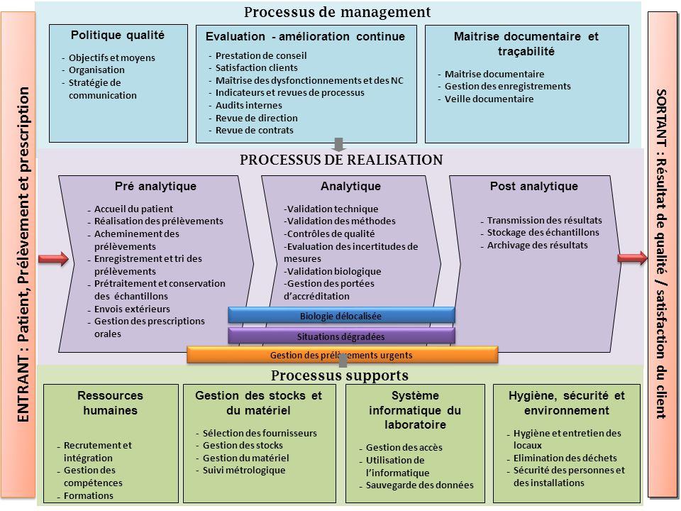 Processus de management PROCESSUS DE REALISATION Processus supports Politique qualité -Objectifs et moyens -Organisation -Stratégie de communication E