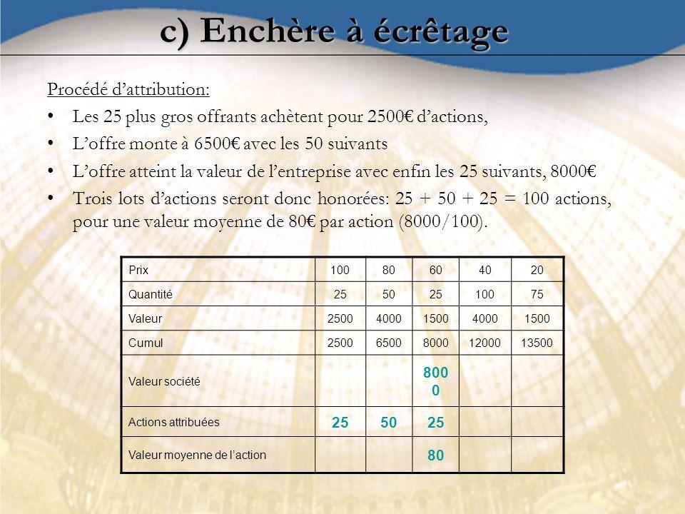 Procédé dattribution: Les 25 plus gros offrants achètent pour 2500 dactions, Loffre monte à 6500 avec les 50 suivants Loffre atteint la valeur de lent