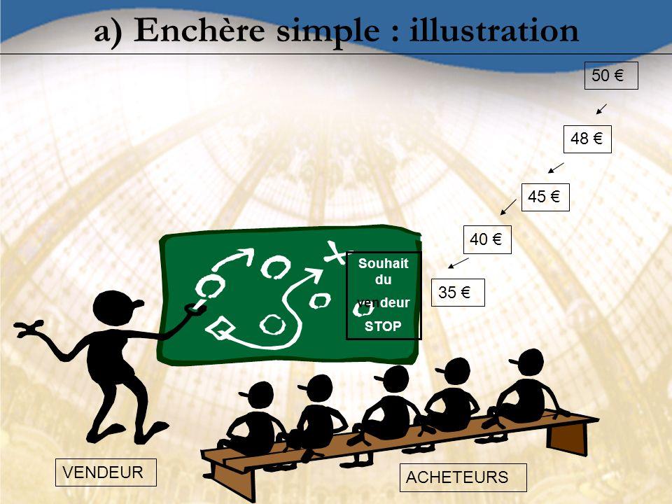 a) Enchère simple : illustration VENDEUR ACHETEURS 35 40 50 45 48 Souhait du vendeur STOP