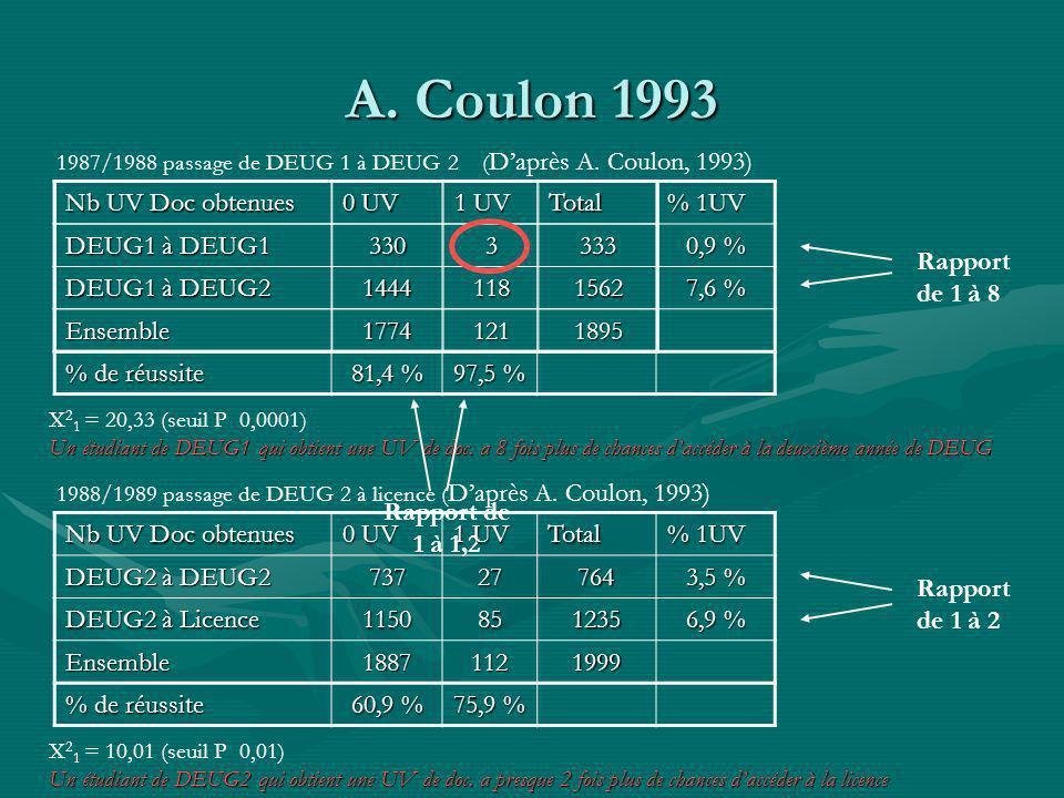 A. Coulon 1993 % 1UV 0,9 % 7,6 % % de réussite 81,4 % 97,5 % 1987/1988 passage de DEUG 1 à DEUG 2 ( Daprès A. Coulon, 1993) Un étudiant de DEUG1 qui o