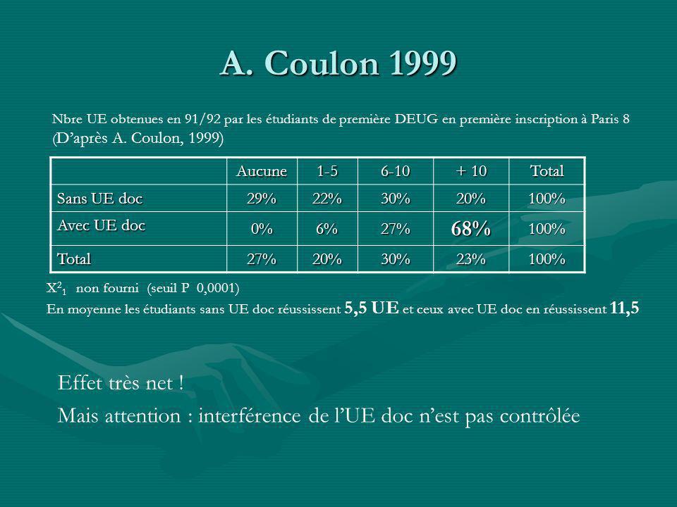 A. Coulon 1999 Aucune1-56-10 + 10 Total Sans UE doc 29%22%30%20%100% Avec UE doc 0%6%27%68%100% Total 27%20%30%23%100% Nbre UE obtenues en 91/92 par l