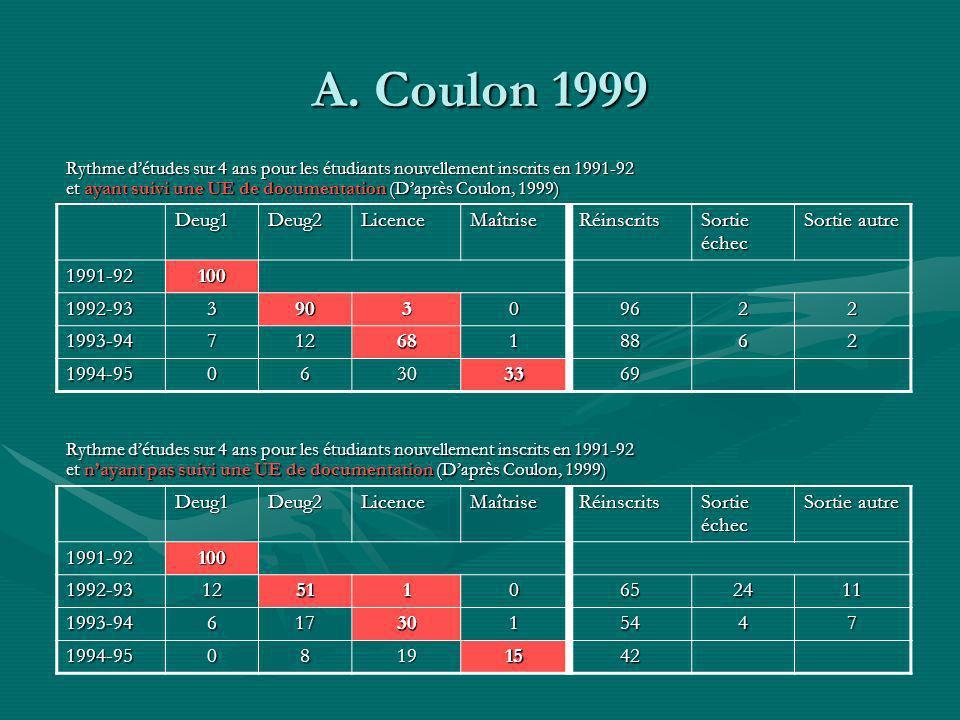 A. Coulon 1999 Rythme détudes sur 4 ans pour les étudiants nouvellement inscrits en 1991-92 et ayant suivi une UE de documentation (Daprès Coulon, 199