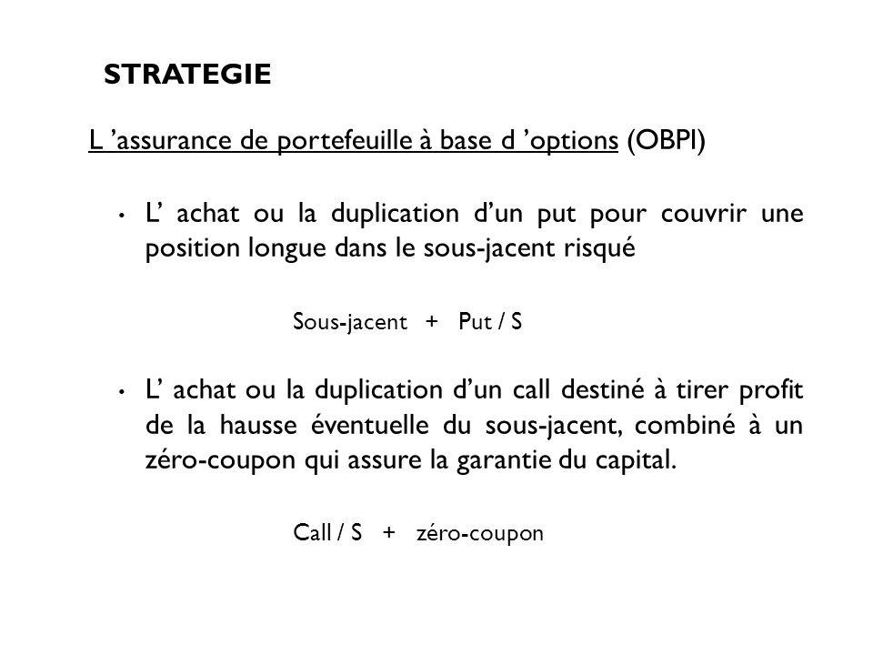 L achat ou la duplication dun put pour couvrir une position longue dans le sous-jacent risqué Sous-jacent + Put / S L achat ou la duplication dun call
