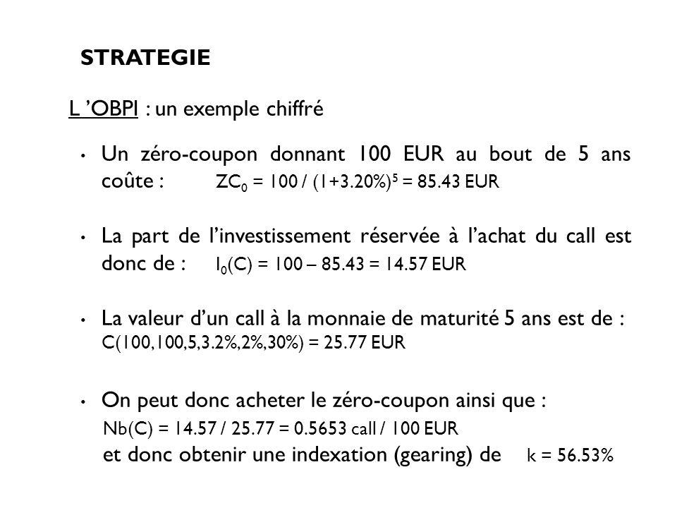 Un zéro-coupon donnant 100 EUR au bout de 5 ans coûte : ZC 0 = 100 / (1+3.20%) 5 = 85.43 EUR La part de linvestissement réservée à lachat du call est