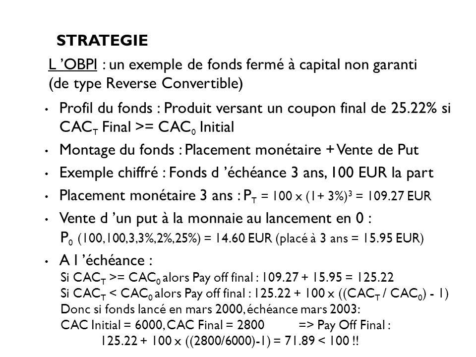 Profil du fonds : Produit versant un coupon final de 25.22% si CAC T Final >= CAC 0 Initial Montage du fonds : Placement monétaire + Vente de Put Exem