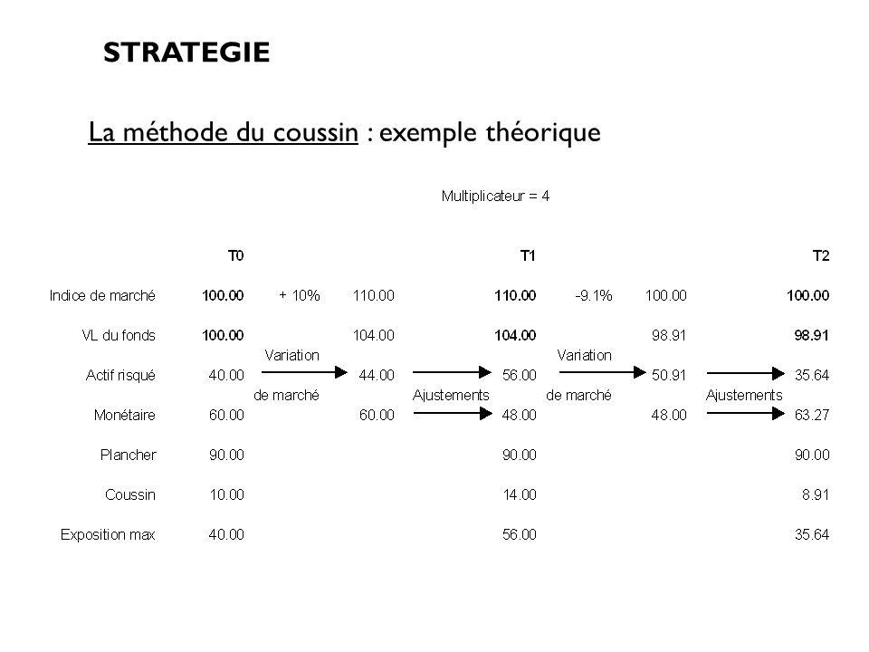 La méthode du coussin : exemple théorique STRATEGIE