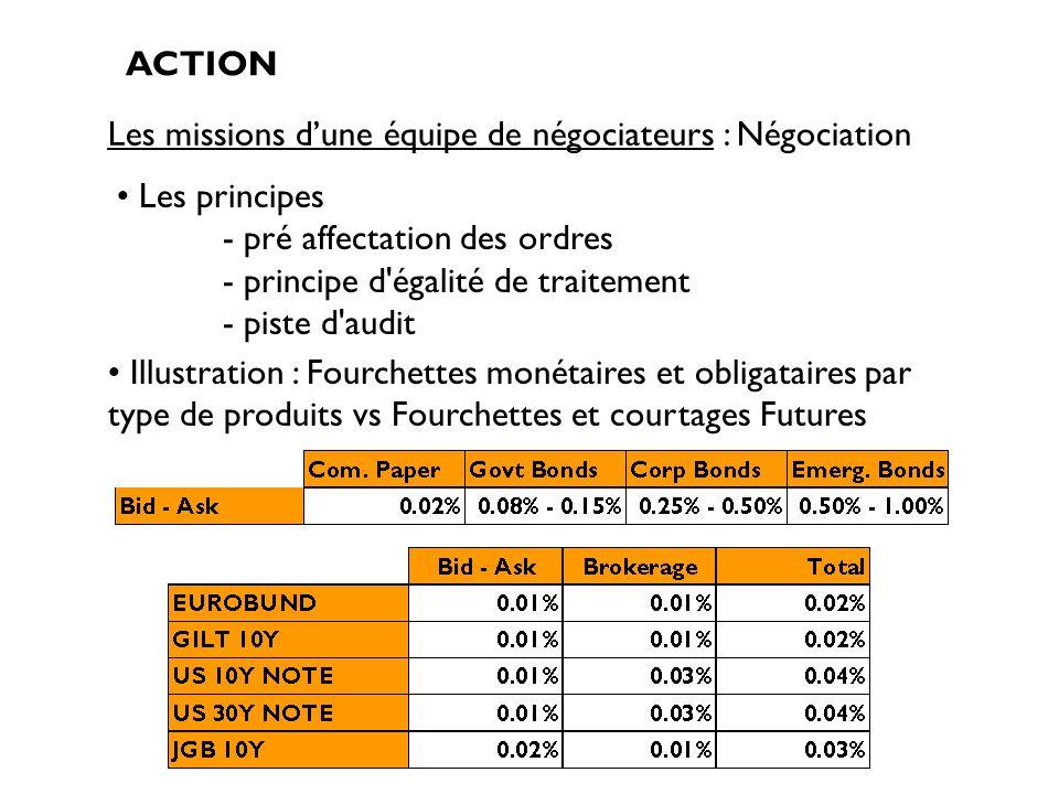 Les missions dune équipe de négociateurs : Négociation ACTION Les principes - pré affectation des ordres - principe d'égalité de traitement - piste d'