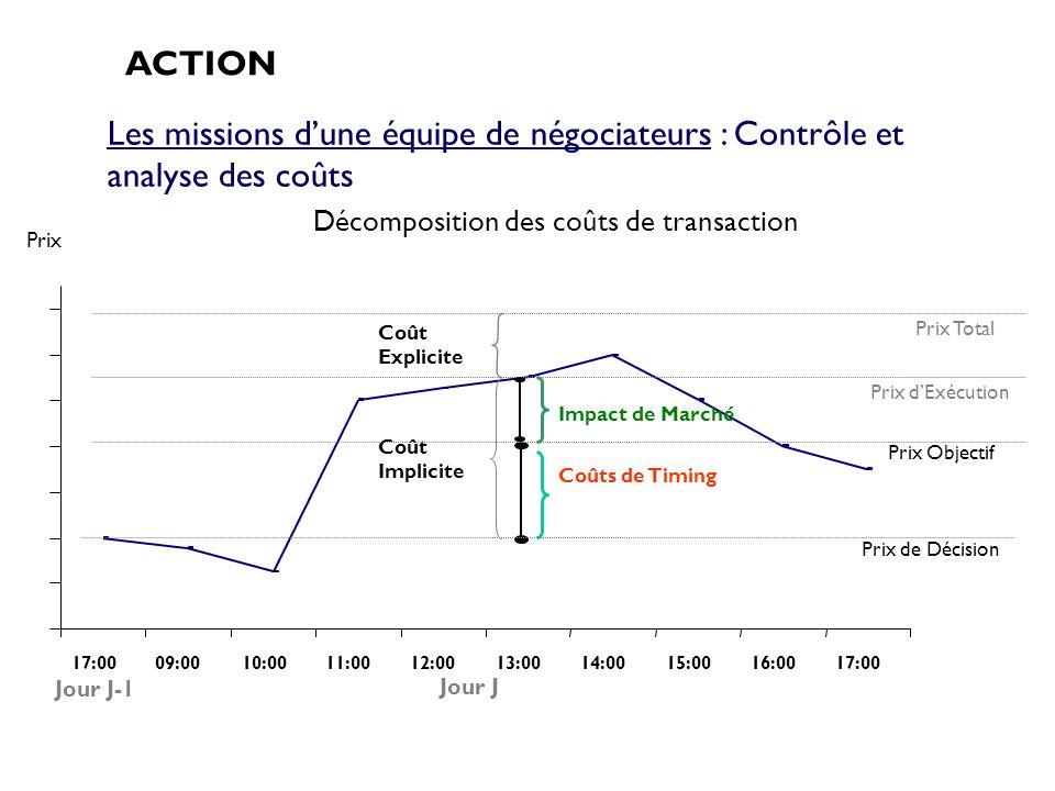 Décomposition des coûts de transaction 17:0009:0010:0011:0012:0013:0014:0015:0016:0017:00 Prix Coût Implicite Impact de Marché Coûts de Timing Prix Ob