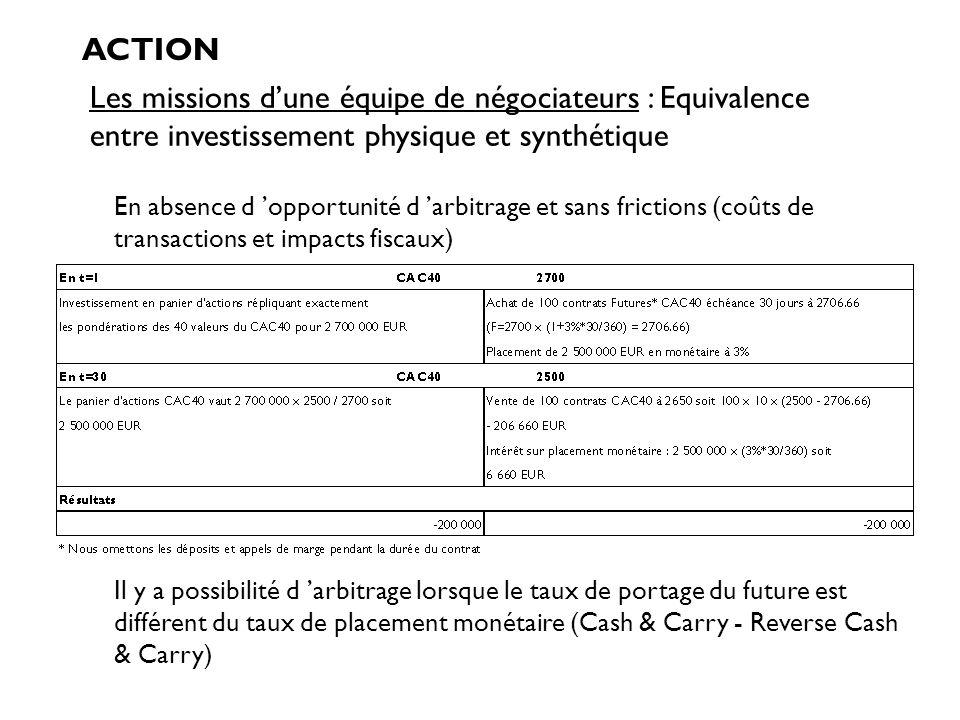 Les missions dune équipe de négociateurs : Equivalence entre investissement physique et synthétique ACTION En absence d opportunité d arbitrage et san