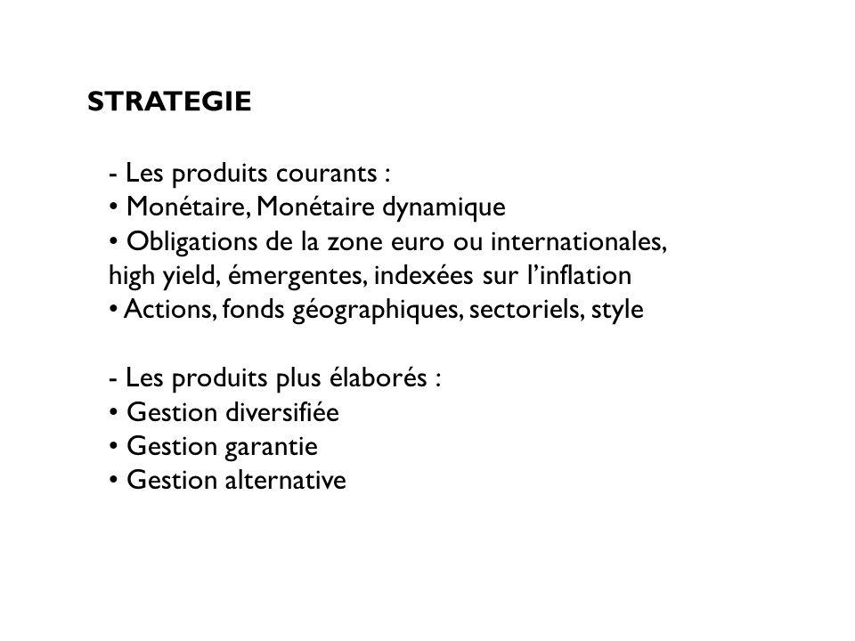 STRATEGIE L allocation tactique : consiste à déterminer le meilleur moyen pour parvenir à l objectif défini précédemment Moduler la répartition entre les classes d actifs par rapport au benchmark : décisions de market timing (sur ou sous exposition de la totalité du portefeuille) décisions d allocations pays et/ou secteurs (sur ou sous pondérations des pays et/ou secteurs) L allocation d actifs s appuie sur les modèles d évaluation des actifs financiers