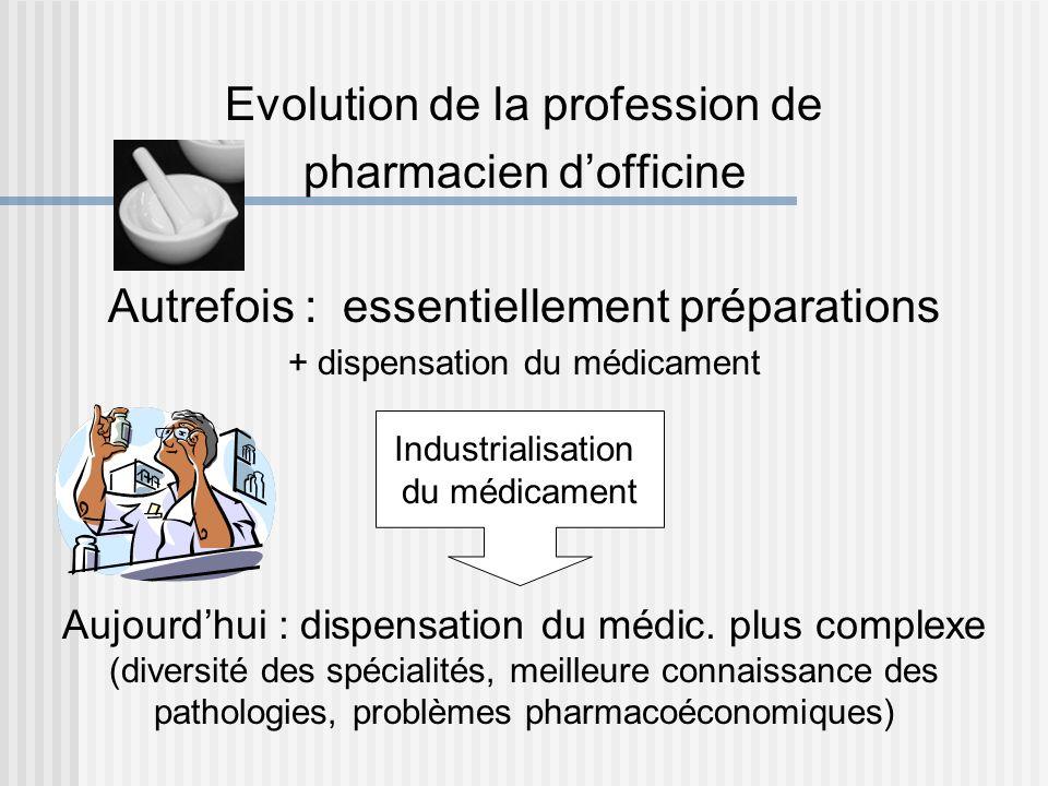 Evolution de la profession de pharmacien dofficine Autrefois : essentiellement préparations + dispensation du médicament Industrialisation du médicame