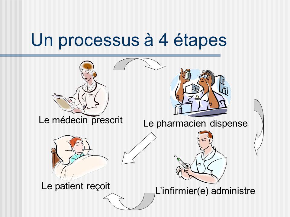 Un processus à 4 étapes Le médecin prescrit Le pharmacien dispense Linfirmier(e) administre Le patient reçoit