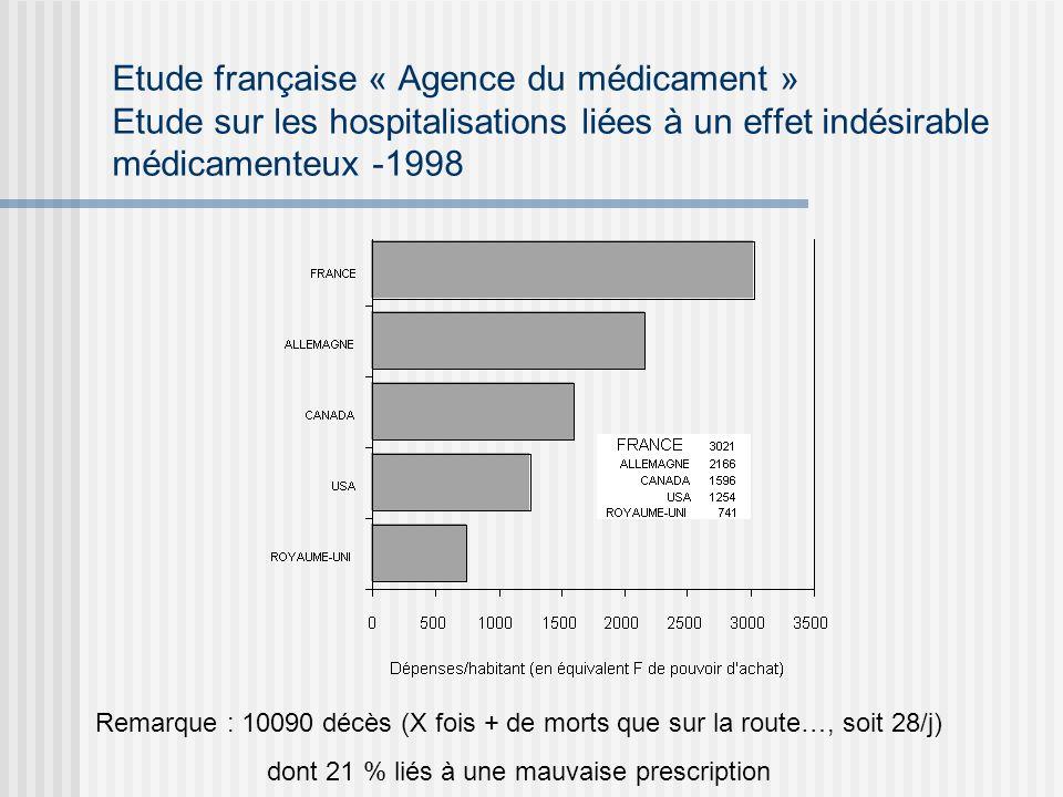 Etude française « Agence du médicament » Etude sur les hospitalisations liées à un effet indésirable médicamenteux -1998 Remarque : 10090 décès (X foi