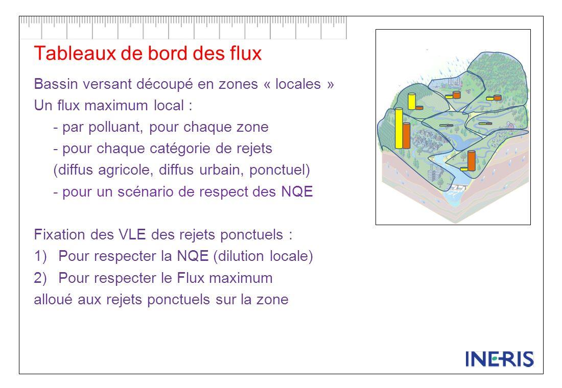 [C] NQe [C] NQe [C] NQe x x x Dimension spatiale « bassin versant » nécessaire pour fixer les Flux maximum en « local »
