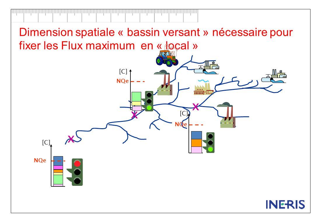 [C] NQe [C] NQe [C] NQe x x x Dimension « scénario» nécessaire pour fixer les flux maximum au niveau « local » AUJOURDHUI