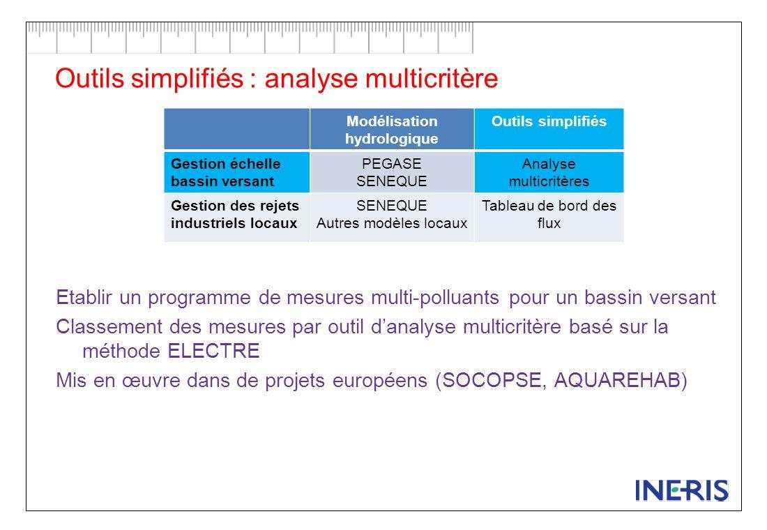 Classement des mesures en fonction de critères de coûts et defficacité: Importance de lémetteur de la substance p = 1/6 Taux de réduction des émissions de la substance par la mesure p = 1/3 Coût de la mesure p = 1/6 Applicabilité de la mesure dans le secteur émetteur de la substance p = 1/6 Co-bénéfices p = 1/12 Effets déchelle p = 1/12 Efficacité = ½ Coûts = ½ Analyse multicritère