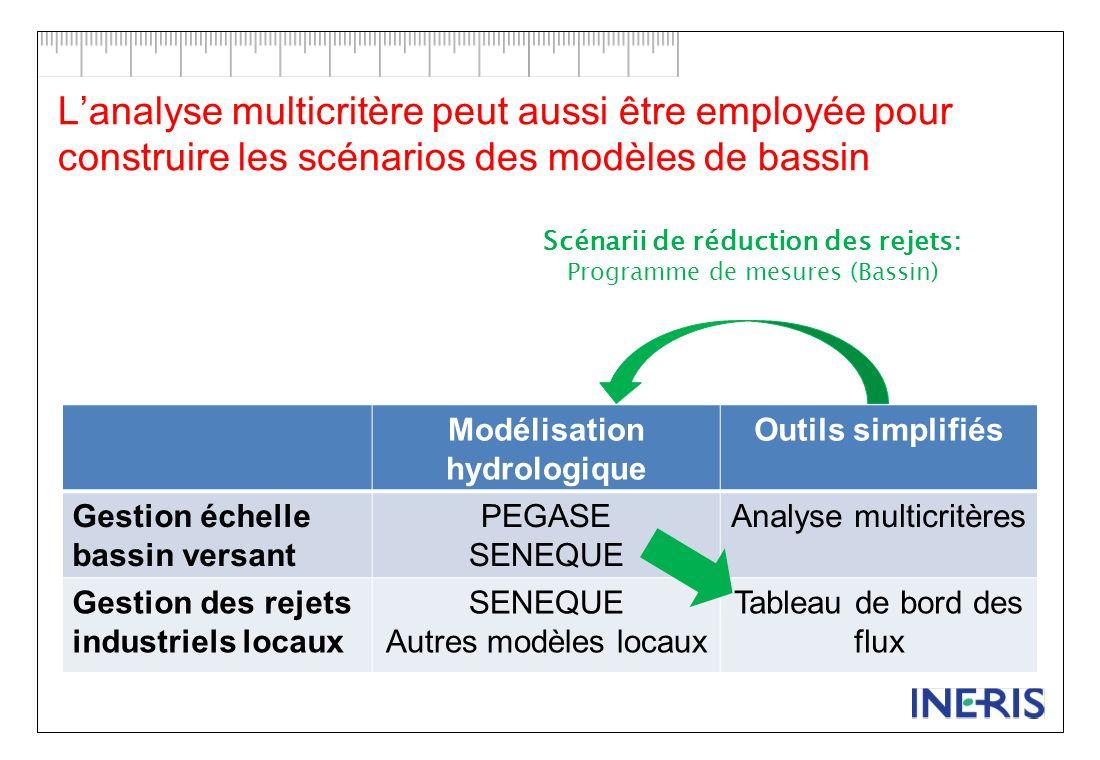 Lanalyse multicritère peut aussi être employée pour construire les scénarios des modèles de bassin Modélisation hydrologique Outils simplifiés Gestion