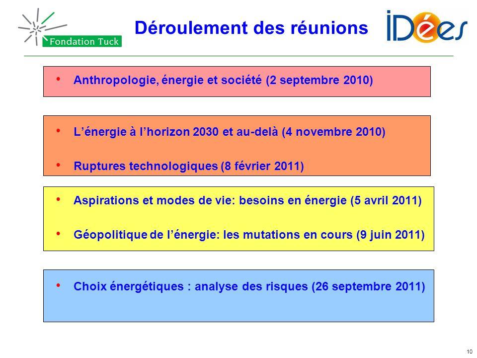 10 Anthropologie, énergie et société (2 septembre 2010) Lénergie à lhorizon 2030 et au-delà (4 novembre 2010) Ruptures technologiques (8 février 2011)
