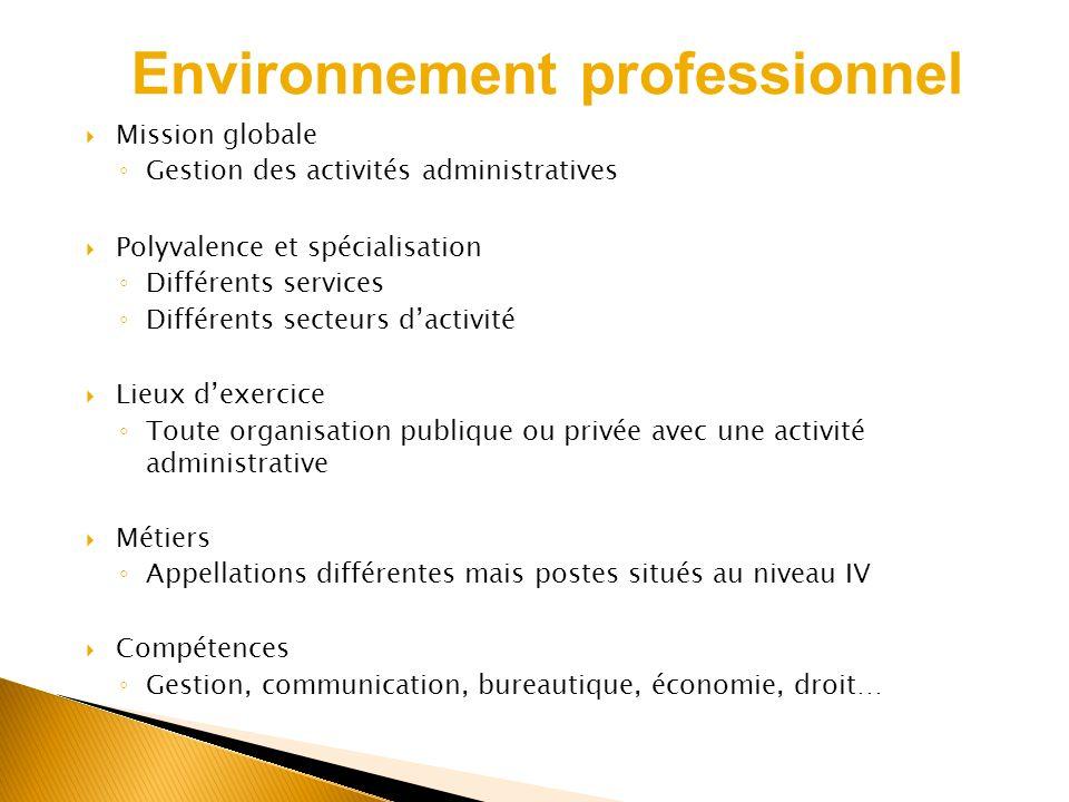 Mission globale Gestion des activités administratives Polyvalence et spécialisation Différents services Différents secteurs dactivité Lieux dexercice
