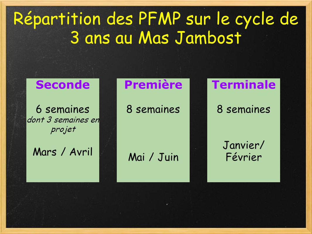 Répartition des PFMP sur le cycle de 3 ans au Mas Jambost Seconde 6 semaines dont 3 semaines en projet Mars / Avril Première 8 semaines Mai / Juin Ter