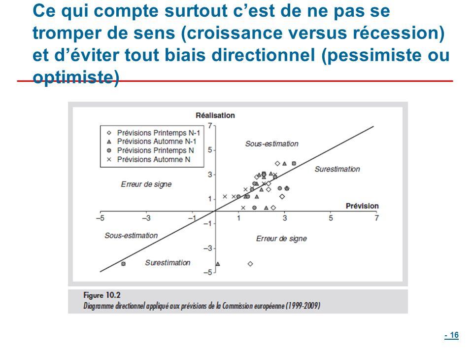Ce qui compte surtout cest de ne pas se tromper de sens (croissance versus récession) et déviter tout biais directionnel (pessimiste ou optimiste) - 16