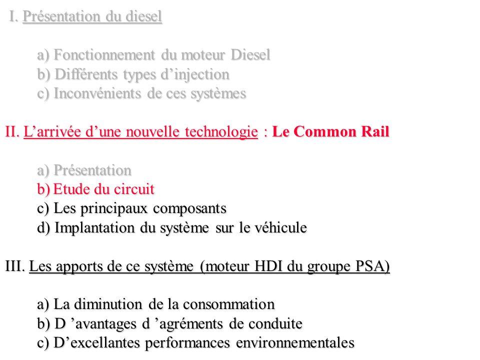 I. Présentation du diesel I. Présentation du diesel a) Fonctionnement du moteur Diesel b) Différents types dinjection c) Inconvénients de ces systèmes