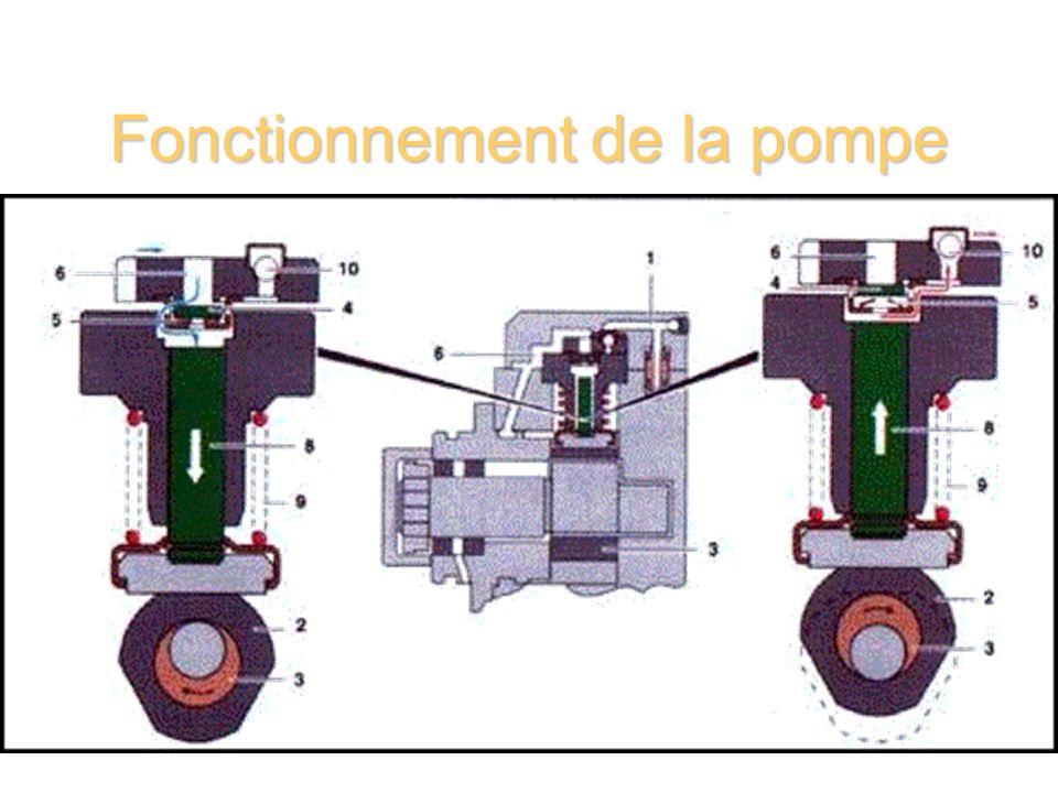 Fonctionnement de la pompe