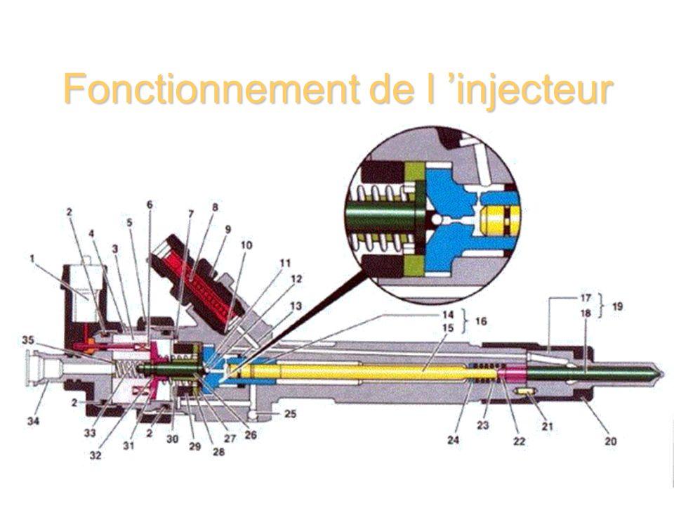 Fonctionnement de l injecteur