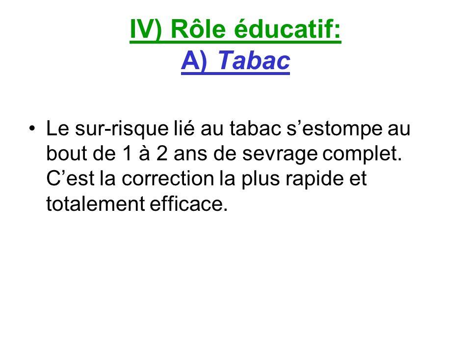 IV) Rôle éducatif: A) Tabac Le sur-risque lié au tabac sestompe au bout de 1 à 2 ans de sevrage complet. Cest la correction la plus rapide et totaleme