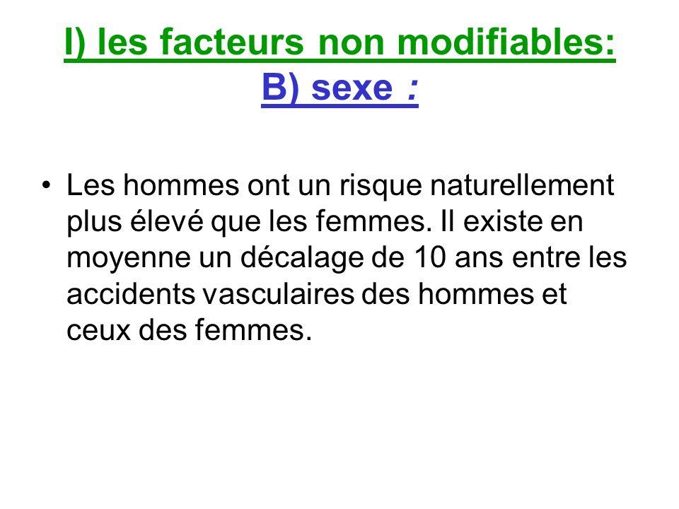 I) les facteurs non modifiables: B) sexe : Les hommes ont un risque naturellement plus élevé que les femmes. Il existe en moyenne un décalage de 10 an