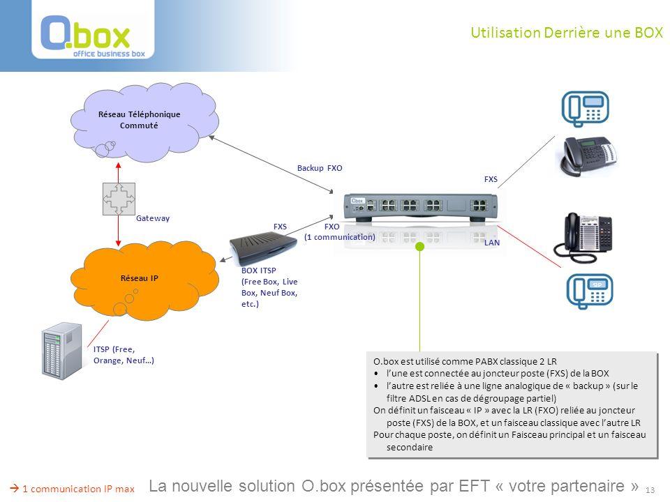 13 Utilisation Derrière une BOX Backup FXO Réseau Téléphonique Commuté ITSP (Free, Orange, Neuf…) Réseau IP BOX ITSP (Free Box, Live Box, Neuf Box, et