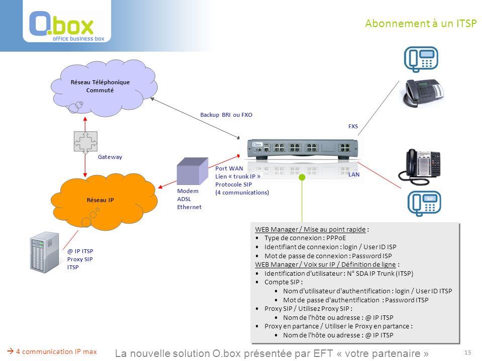 15 Abonnement à un ITSP Backup BRI ou FXO Réseau Téléphonique Commuté @ IP ITSP Proxy SIP ITSP Réseau IP Modem ADSL Ethernet Port WAN Lien « trunk IP