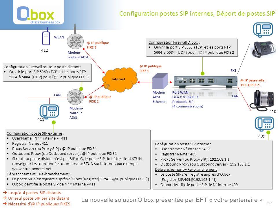 17 Configuration postes SIP internes, Déport de postes SIP Internet Modem ADSL Ethernet Port WAN Lien « trunk IP » Protocole SIP (4 communications) FX