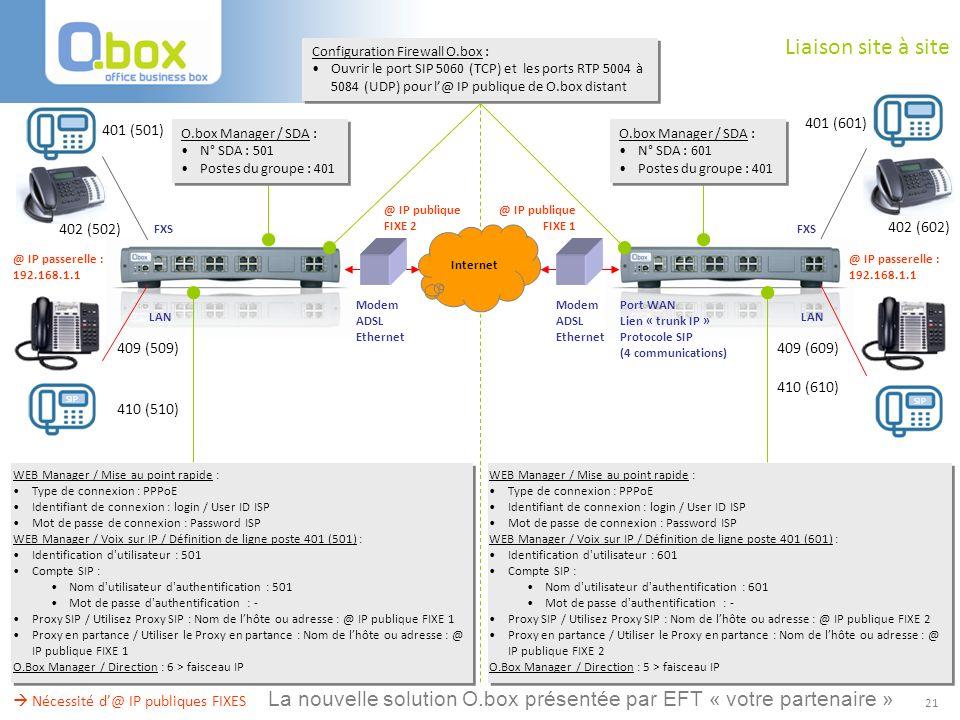 21 Liaison site à site Internet Modem ADSL Ethernet Port WAN Lien « trunk IP » Protocole SIP (4 communications) FXS LAN Nécessité d@ IP publiques FIXE