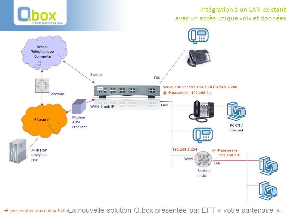 23 Backup Réseau Téléphonique Commuté @ IP ITSP Proxy SIP ITSP Réseau IP Modem ADSL Ethernet WAN trunk IP FXS LAN Gateway conservation du routeur init