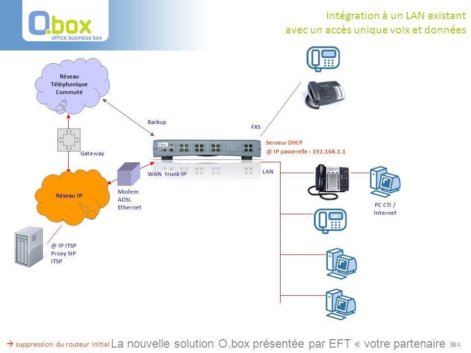 24 Backup Réseau Téléphonique Commuté @ IP ITSP Proxy SIP ITSP Réseau IP Modem ADSL Ethernet WAN trunk IP FXS LAN Gateway suppression du routeur initi