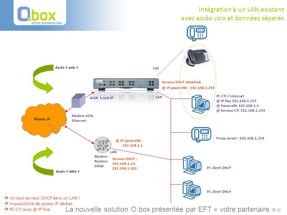 26 Réseau IP Modem ADSL Ethernet WAN trunk IP FXS LAN Intégration à un LAN existant avec accès voix et données séparés @ IP passerelle : 192.168.1.254