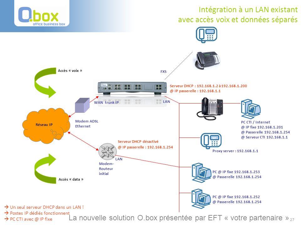 27 Réseau IP Modem ADSL Ethernet WAN trunk IP FXS LAN Intégration à un LAN existant avec accès voix et données séparés @ IP passerelle : 192.168.1.254
