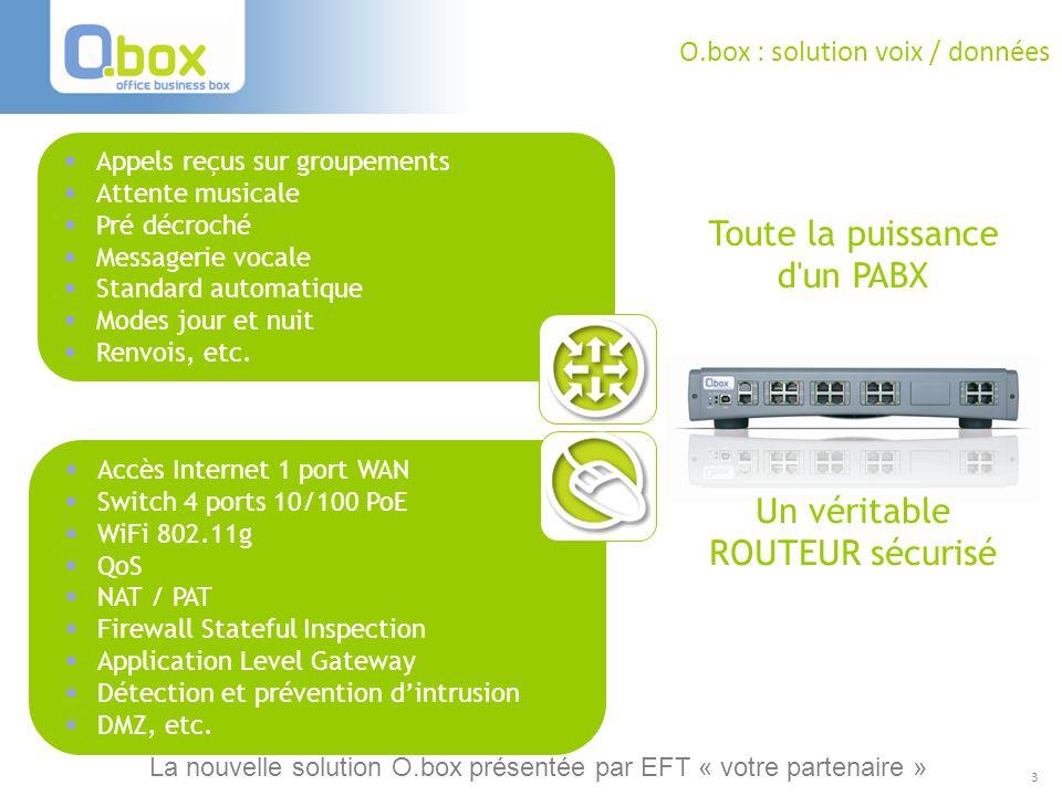 3 O.box : solution voix / données Un véritable ROUTEUR sécurisé Accès Internet 1 port WAN Switch 4 ports 10/100 PoE WiFi 802.11g QoS NAT / PAT Firewal