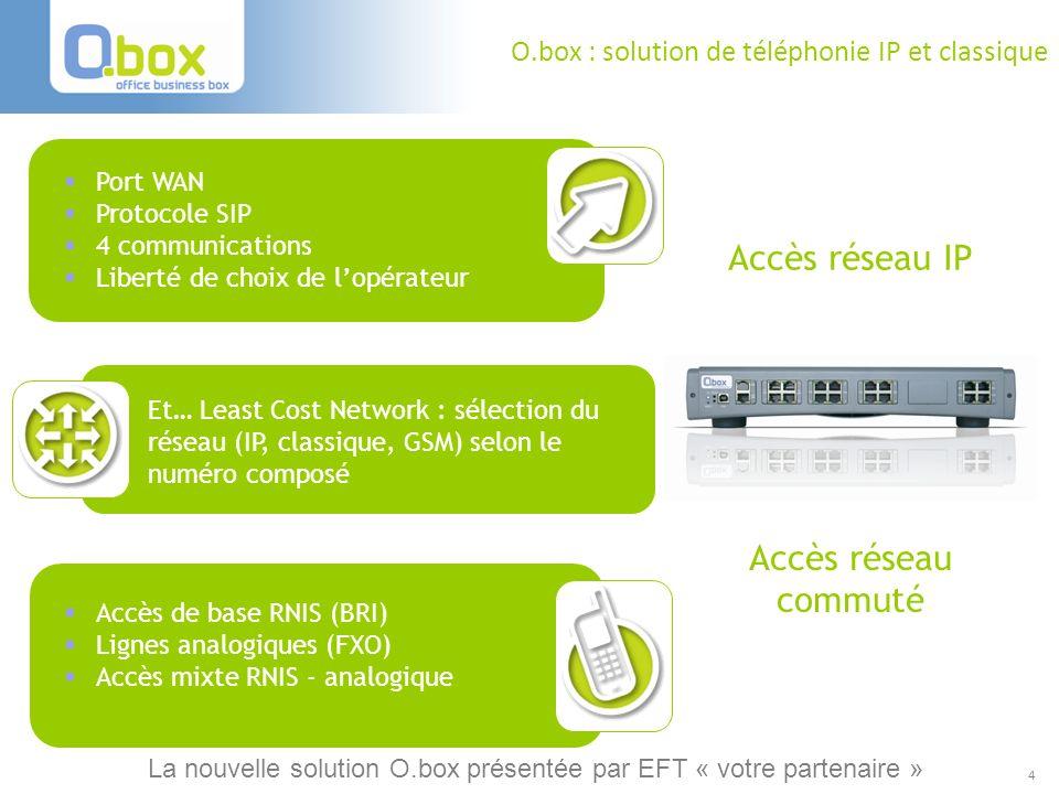 4 O.box : solution de téléphonie IP et classique Accès réseau commuté Port WAN Protocole SIP 4 communications Liberté de choix de lopérateur Accès rés