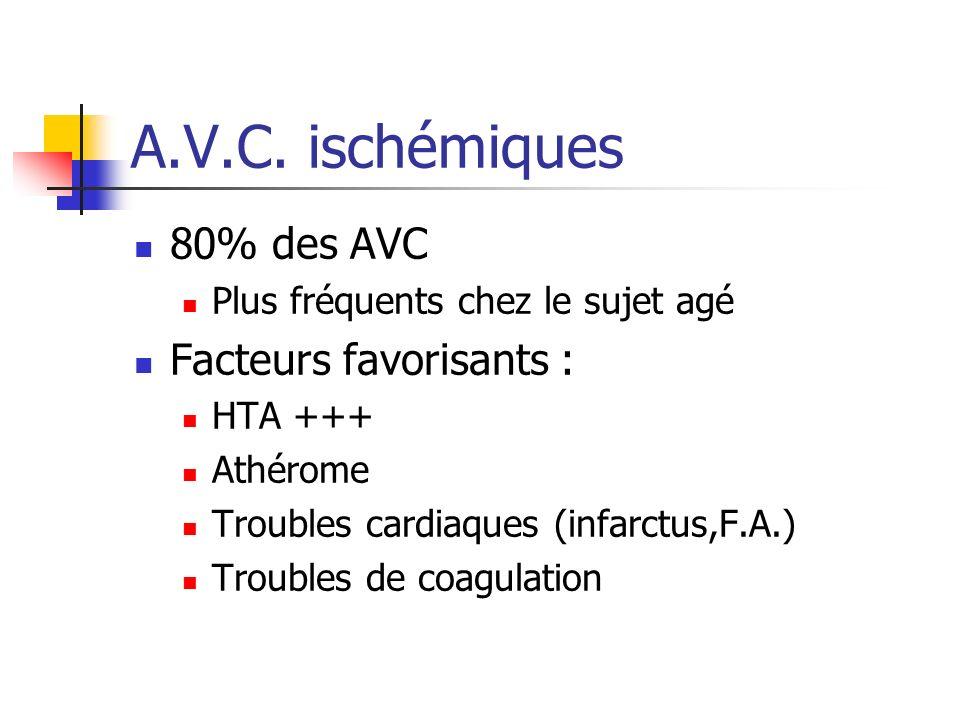 A.V.C. ischémiques 80% des AVC Plus fréquents chez le sujet agé Facteurs favorisants : HTA +++ Athérome Troubles cardiaques (infarctus,F.A.) Troubles