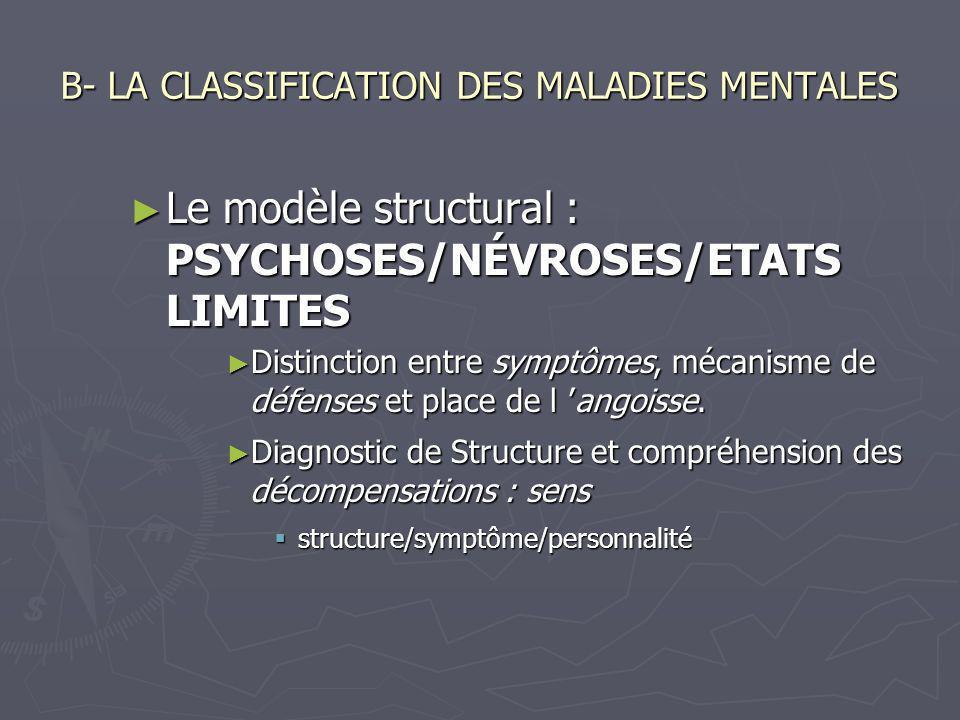 B- LA CLASSIFICATION DES MALADIES MENTALES Le modèle structural : PSYCHOSES/NÉVROSES/ETATS LIMITES Le modèle structural : PSYCHOSES/NÉVROSES/ETATS LIM