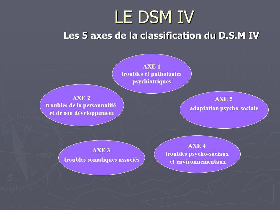 LE DSM IV Les 5 axes de la classification du D.S.M IV AXE 2 troubles de la personnalité et de son développement AXE 1 troubles et pathologies psychiat