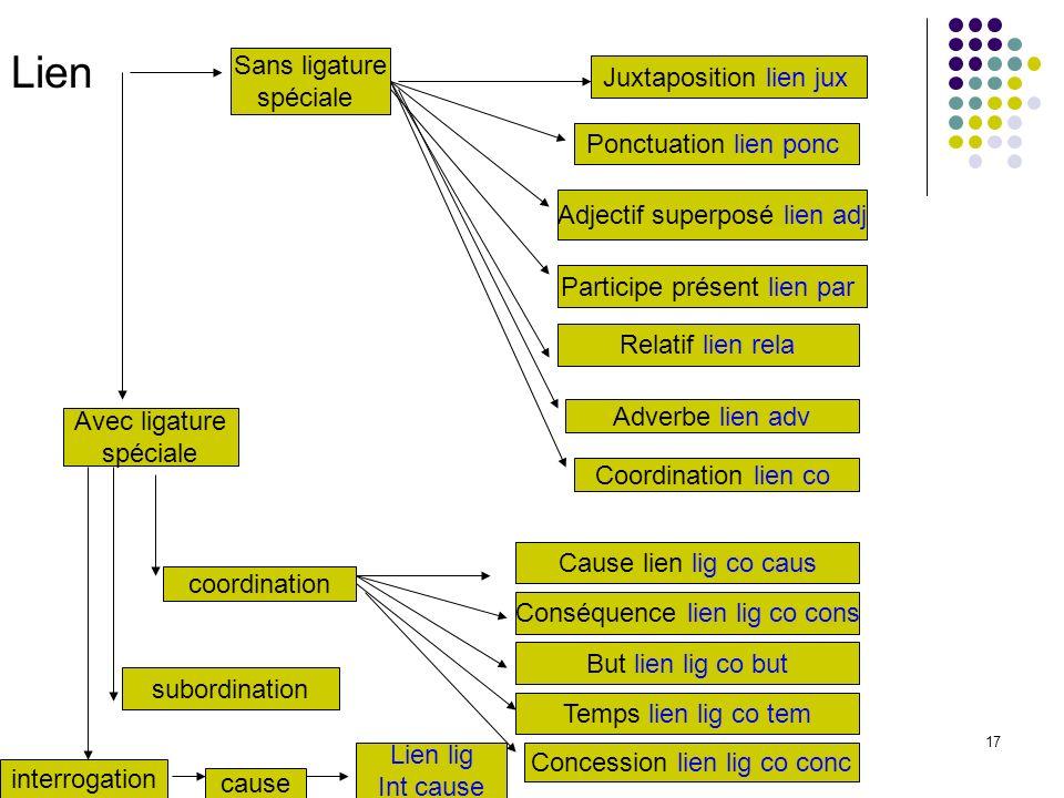 17 Lien Sans ligature spéciale Juxtaposition lien jux Ponctuation lien ponc Adjectif superposé lien adj Participe présent lien par Relatif lien rela A