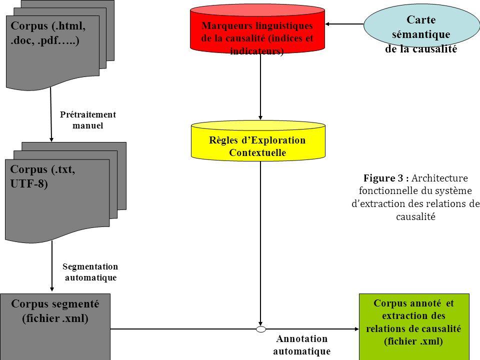 29 Corpus (.html,.doc,.pdf…..) Corpus (.txt, UTF-8) Prétraitement manuel Corpus segmenté (fichier.xml) Segmentation automatique Marqueurs linguistique