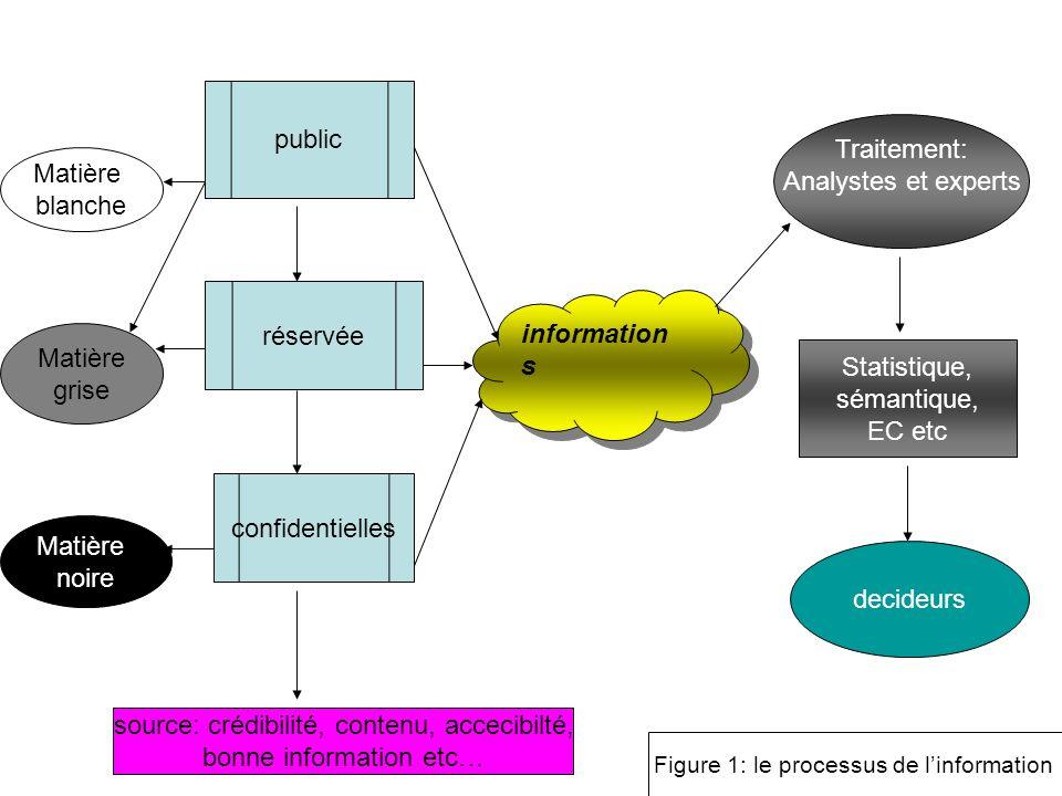 6 public information s réservée confidentielles Matière blanche Matière grise Matière noire source: crédibilité, contenu, accecibilté, bonne informati