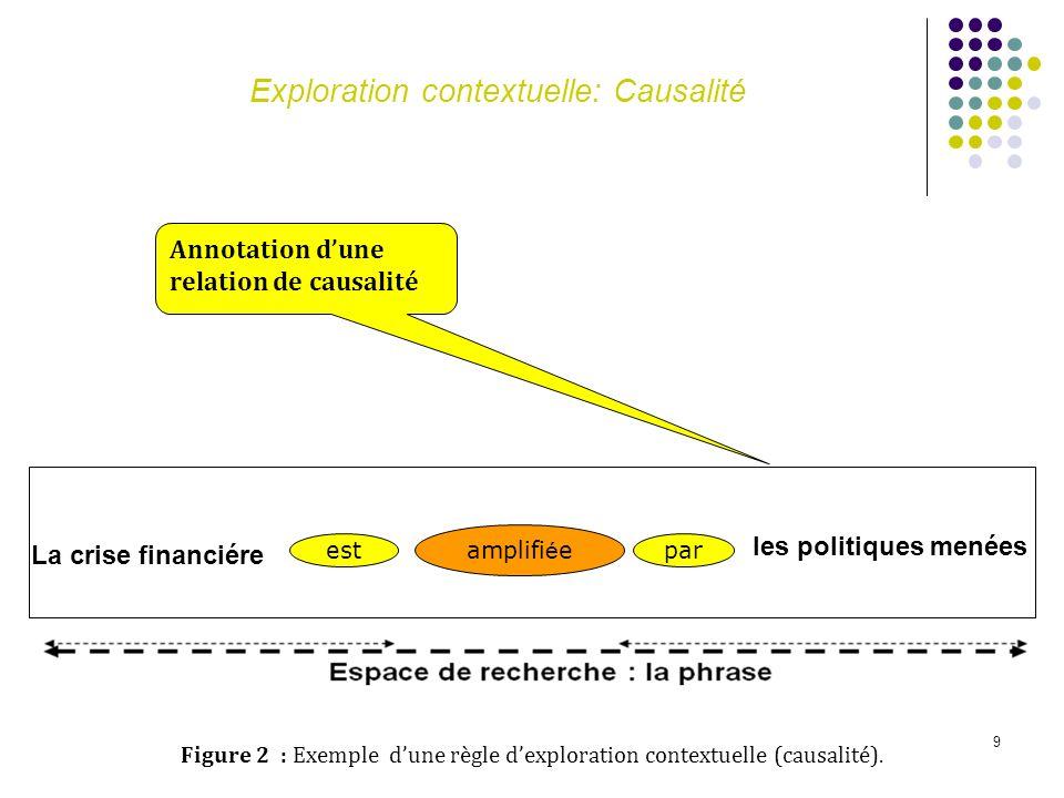 9 Exploration contextuelle: Causalité La crise financiére est amplifi é e par Figure 2 : Exemple dune règle dexploration contextuelle (causalité). Ann