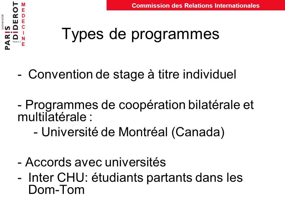 MEDECINEMEDECINE Commission des Relations Internationales MEDECINEMEDECINE Types de programmes -Convention de stage à titre individuel - Programmes de