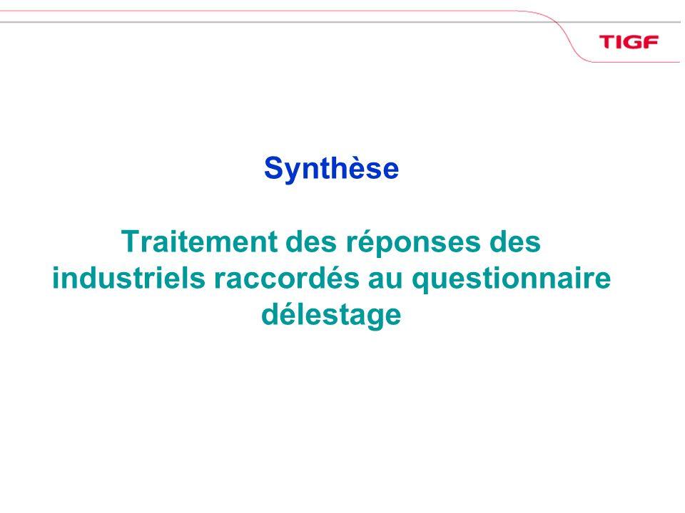 Synthèse Traitement des réponses des industriels raccordés au questionnaire délestage